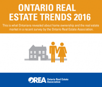 Ontario Real Estate Trends for 2015