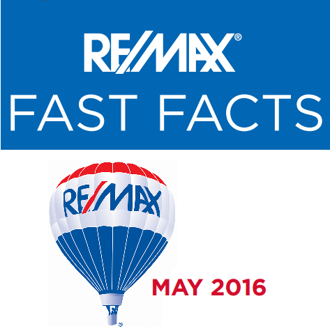 ReMax Fast Facts