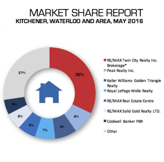 May Market Shares Report KW