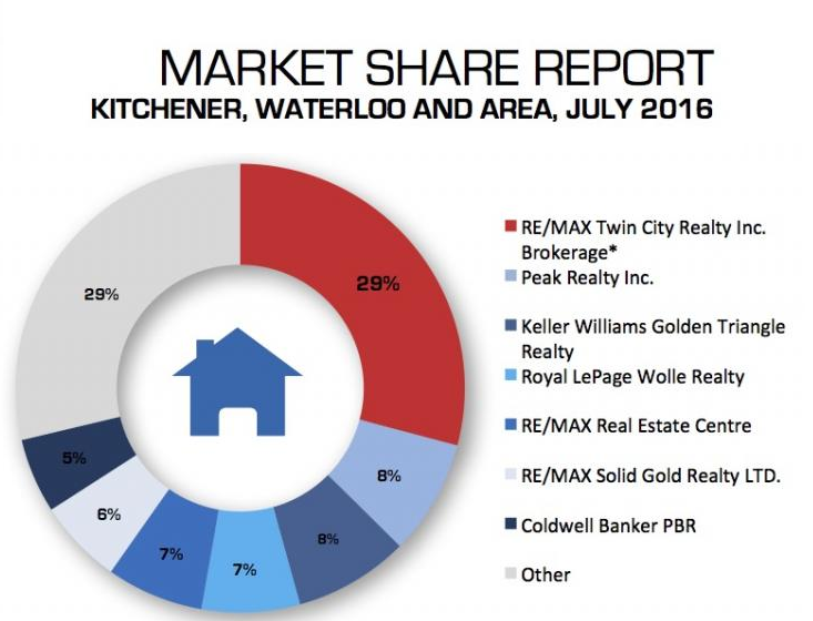 July Market Shares Report KW